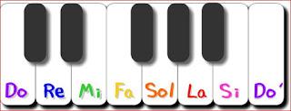 Aprender piano. Alumnos , principiantes. Temaprimero.