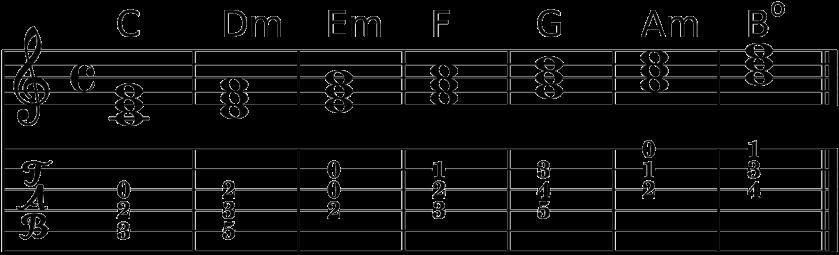 triadas-escala-mayor-ej3.png
