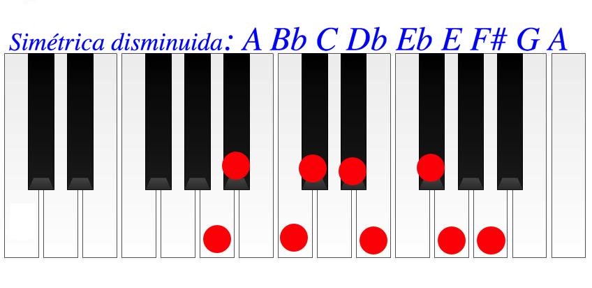 Escala : la disminuida simétrica.. Semitono tono. Acordes y escalas disminuidas.Fuentes.