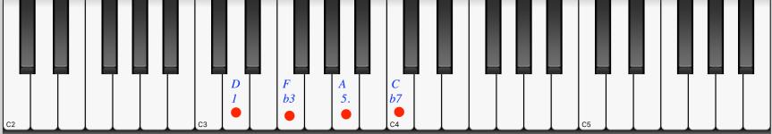 Re menor séptima. Dm7. D-7.  Rem7. Acorde . Escala. 2º grado tonalidad de domayor.