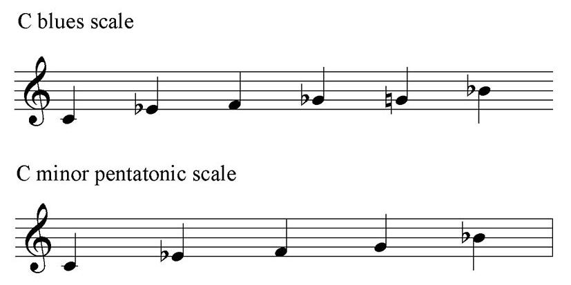 Figure_3_-_C_Blues_and_Minor_Pentatonic_Scales